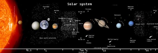 600px-SolarSystemUnmarked